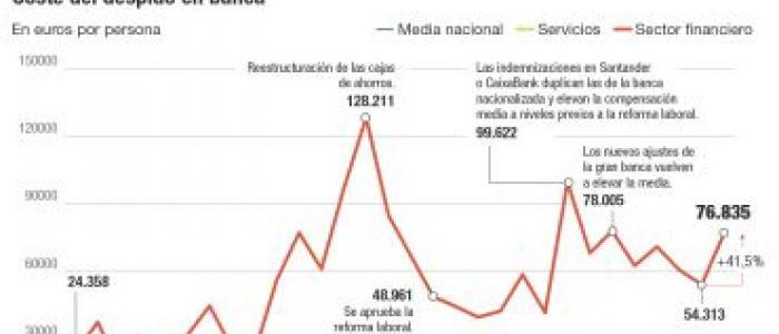 El despido medio en banca alcanza ya los 77.000 euros